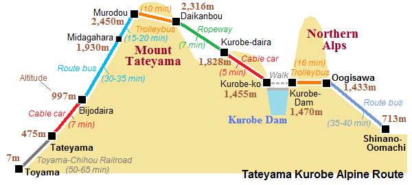Tateyama Kurobe Alpine Route 6 map